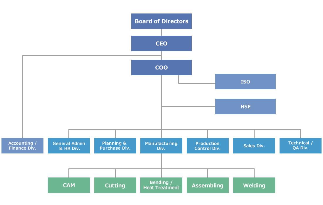 組 織 図