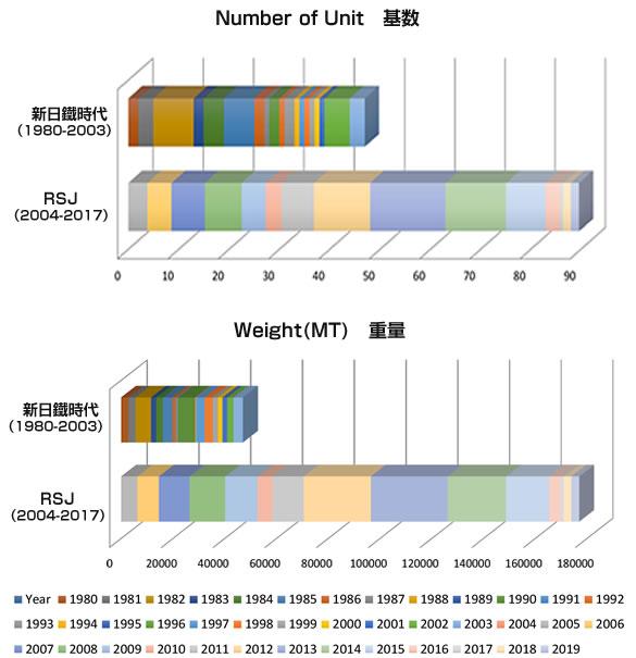 新日鐵時代とRSJの基数&重量による実績グラフ