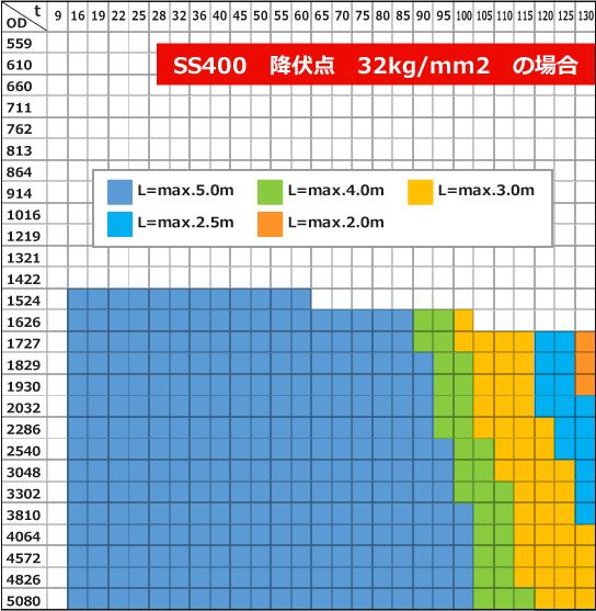 ベンディングロール 大型機の造管能力表