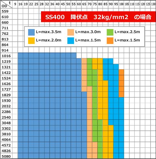 ベンディングロール 小型機の造管能力表